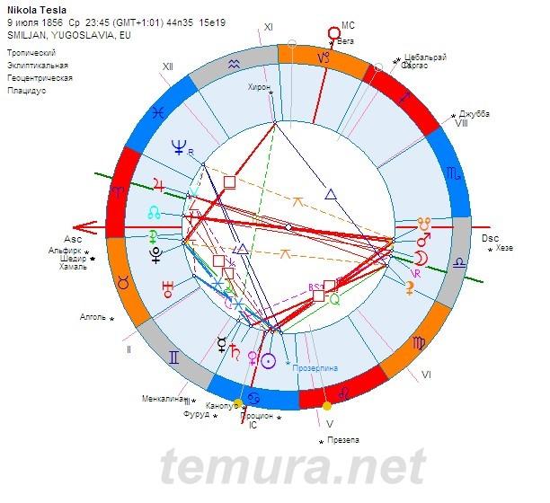 Neptun V Ribi I Nikola Tesla Nomerologichen Kalendar Lichen