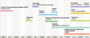 epidemii 2002-2015